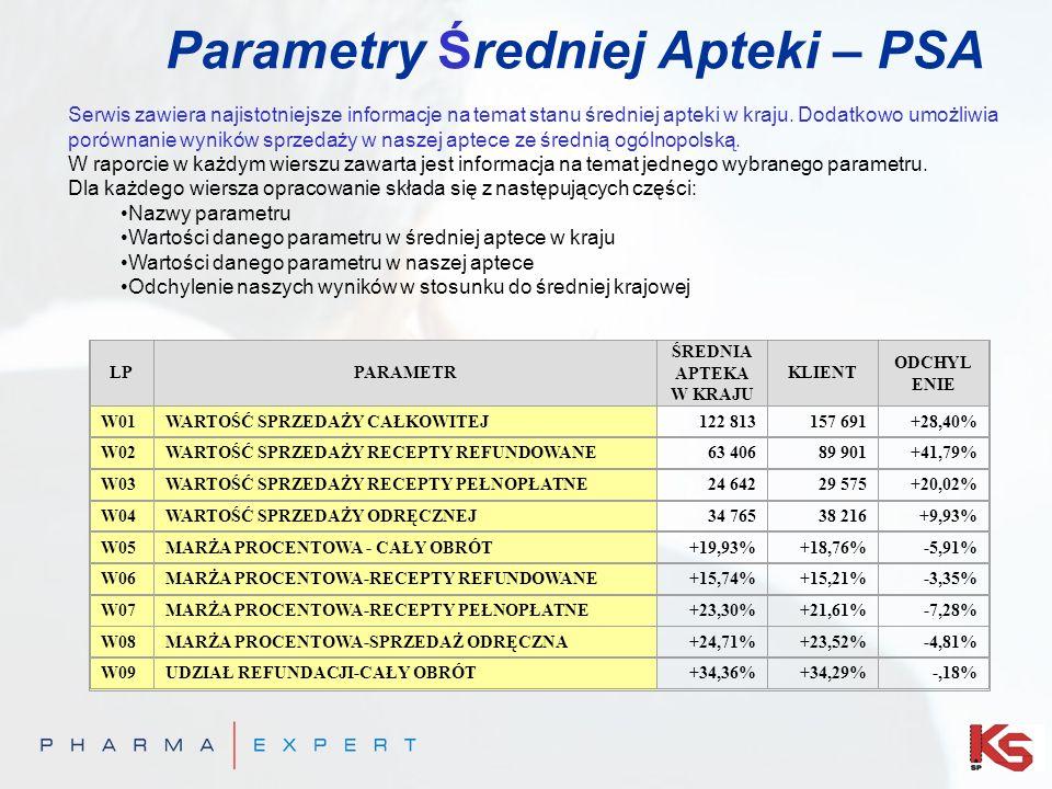 Parametry Średniej Apteki – PSA