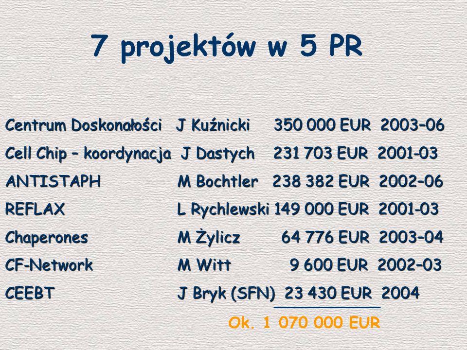 7 projektów w 5 PR Centrum Doskonałości J Kuźnicki 350 000 EUR 2003–06