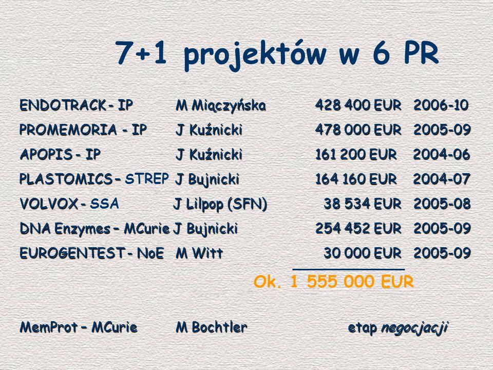 7+1 projektów w 6 PR ENDOTRACK - IP M Miączyńska 428 400 EUR 2006-10. PROMEMORIA - IP J Kuźnicki 478 000 EUR 2005-09.