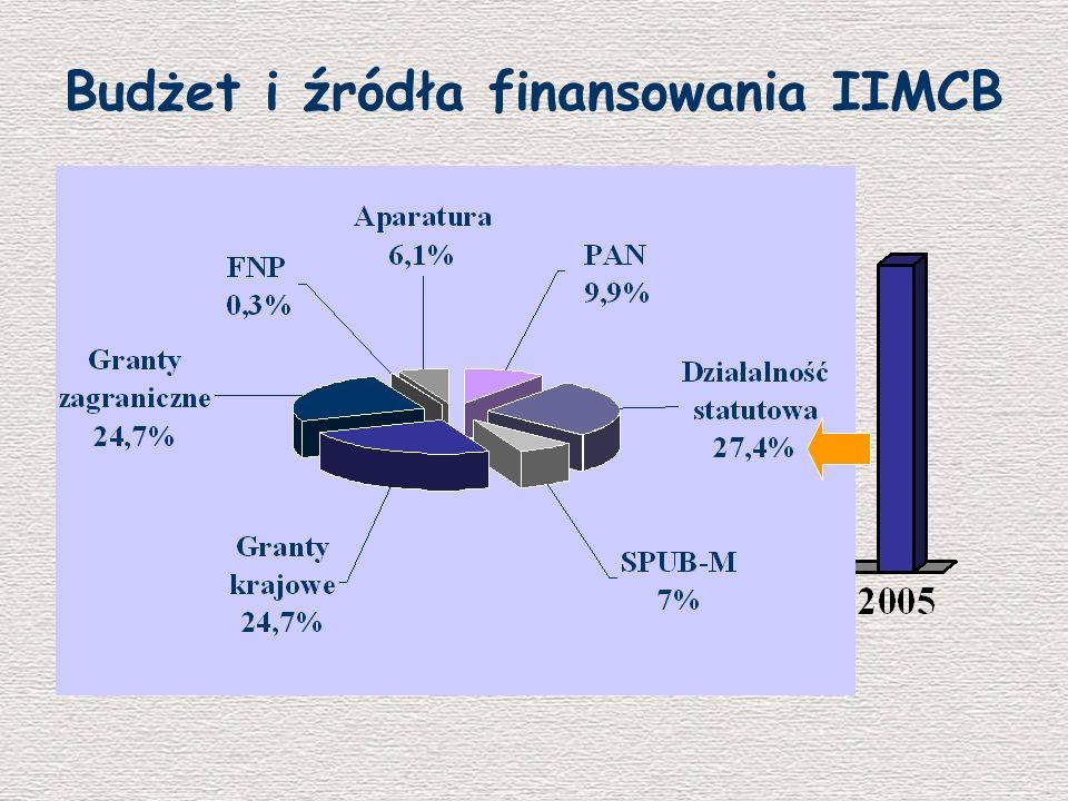 Budżet i źródła finansowania IIMCB
