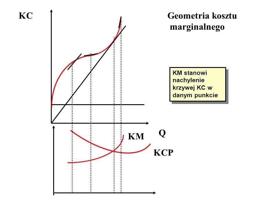KC Geometria kosztu marginalnego Q KM KCP