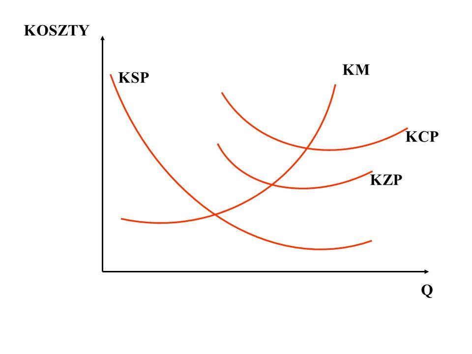 KOSZTY KM KSP KCP KZP Q