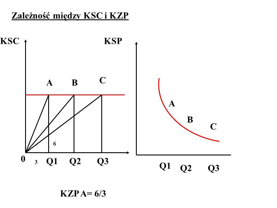 Zależność między KSC i KZP