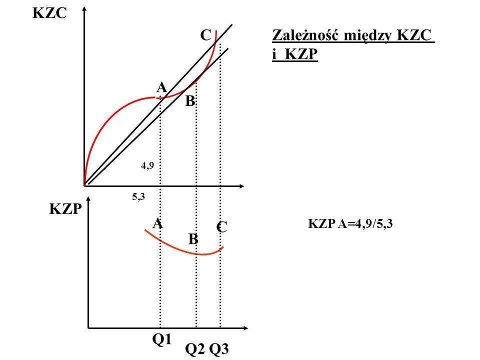 KZC C Zależność między KZC i KZP A B KZP A C B Q1 Q2 Q3 KZP A=4,9/5,3