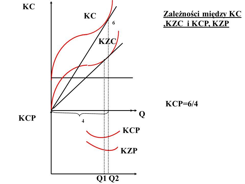 KC Zależności między KC ,KZC i KCP, KZP KC KZC KCP=6/4 Q KCP KCP KZP