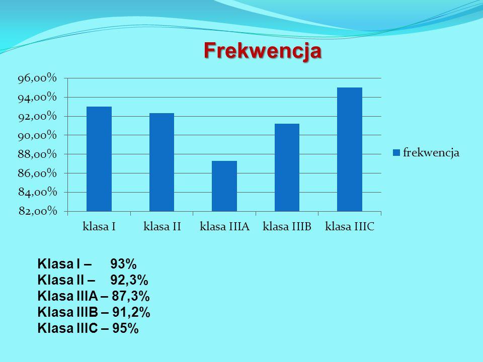 Klasa I – 93% Klasa II – 92,3% Klasa IIIA – 87,3% Klasa IIIB – 91,2% Klasa IIIC – 95%