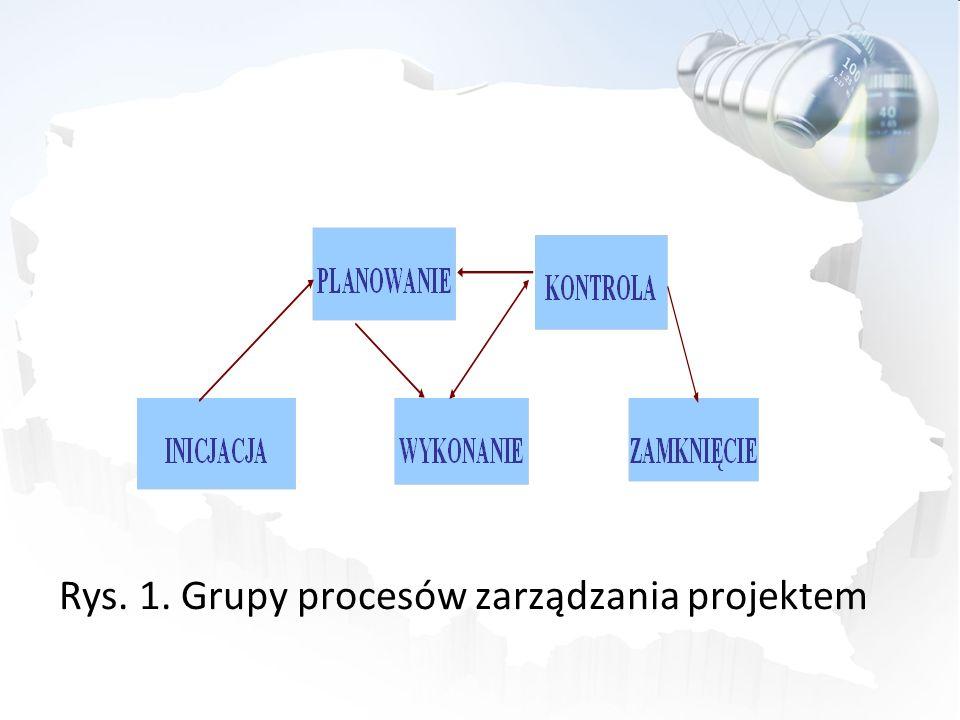 Rys. 1. Grupy procesów zarządzania projektem