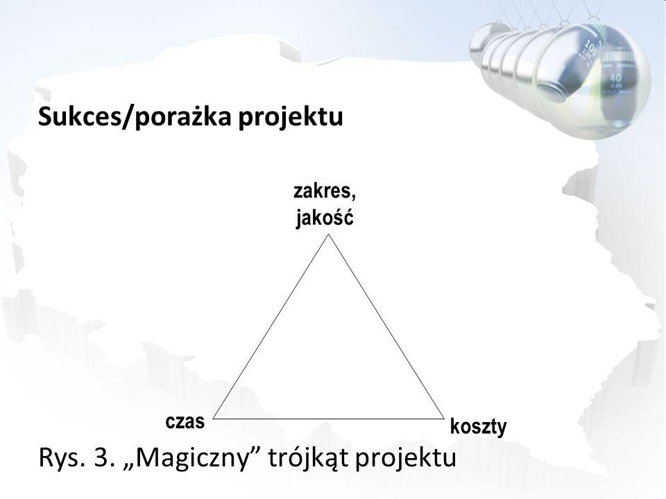 Sukces/porażka projektu