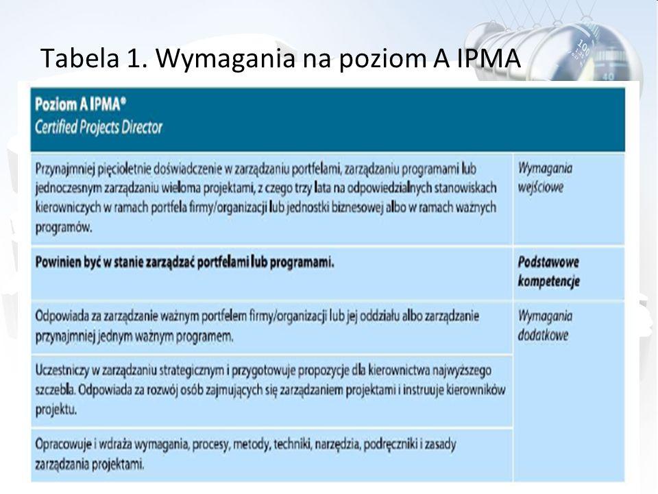 Tabela 1. Wymagania na poziom A IPMA