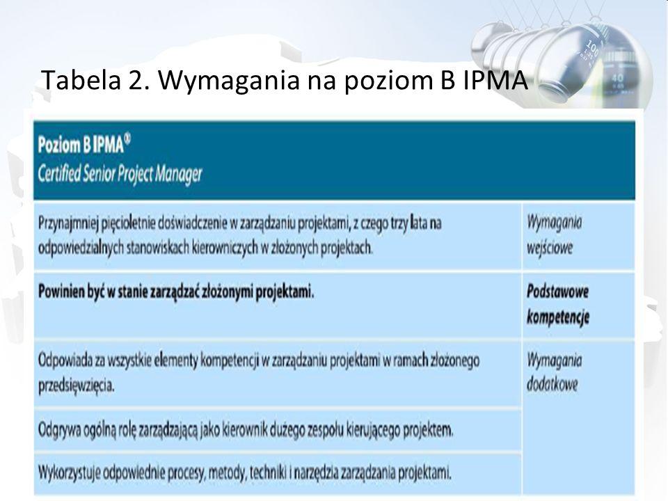 Tabela 2. Wymagania na poziom B IPMA