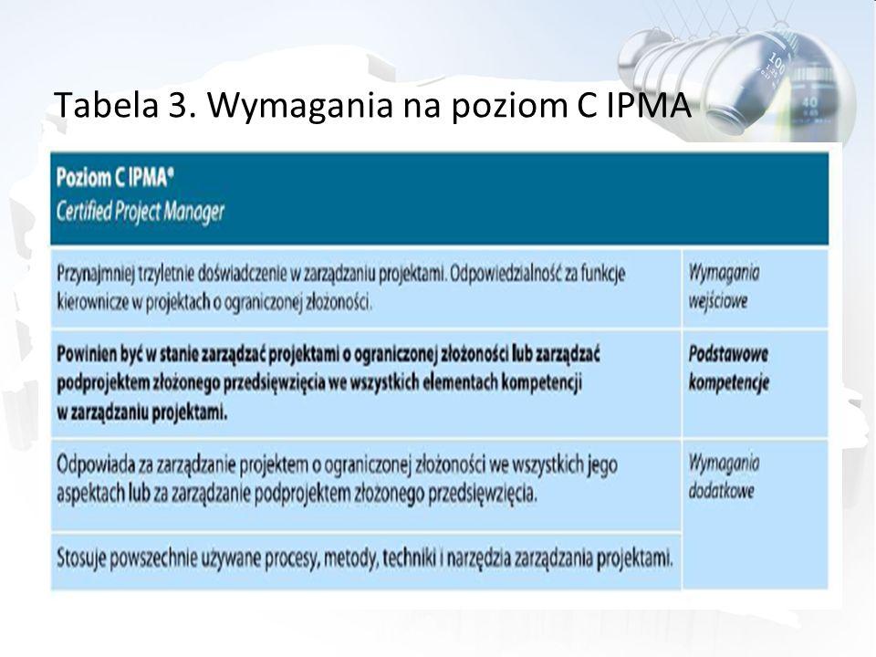 Tabela 3. Wymagania na poziom C IPMA