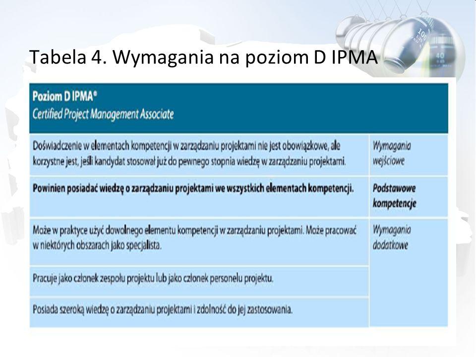 Tabela 4. Wymagania na poziom D IPMA