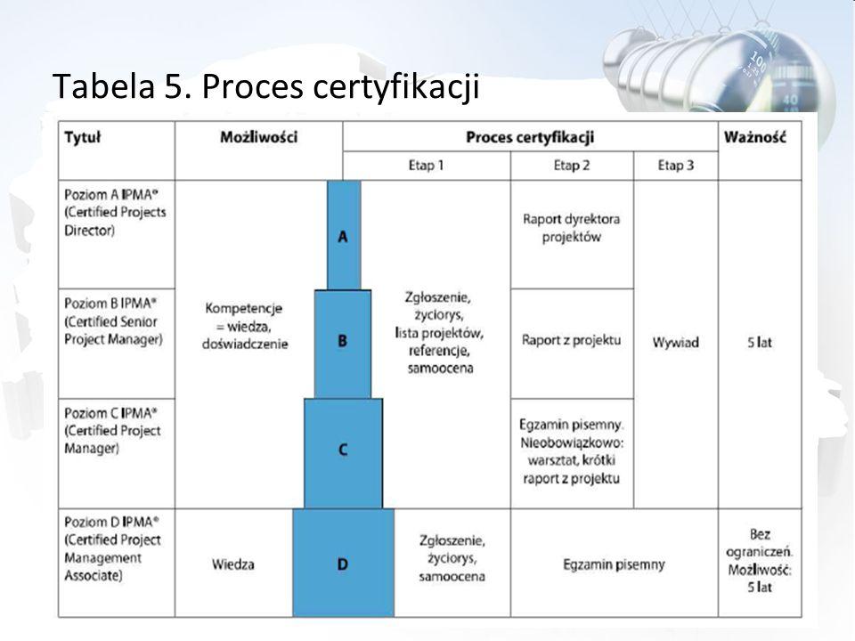 Tabela 5. Proces certyfikacji
