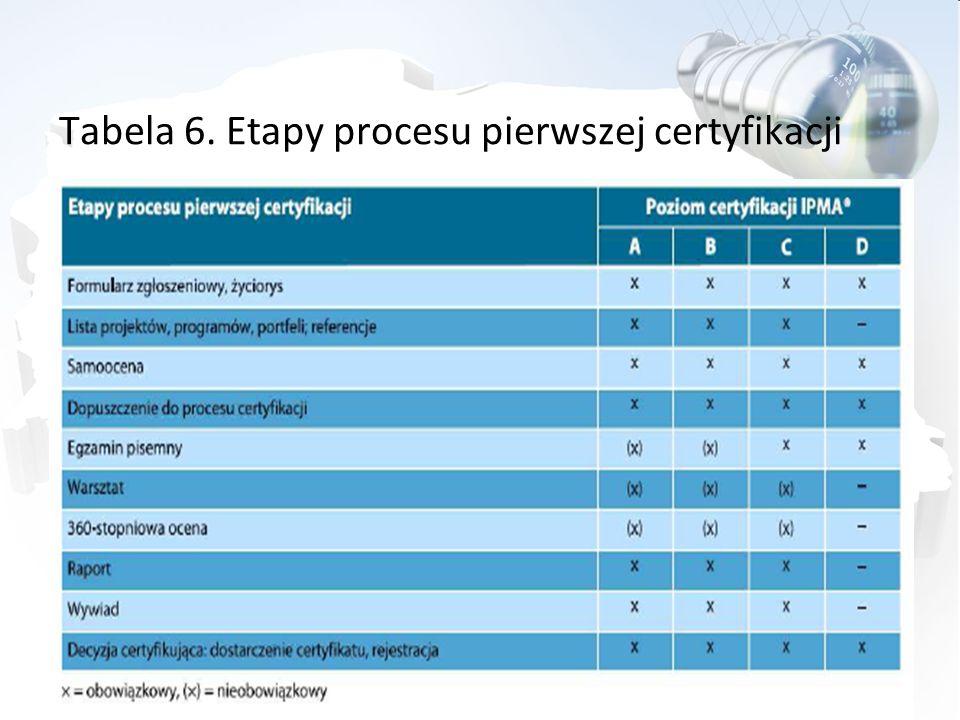 Tabela 6. Etapy procesu pierwszej certyfikacji