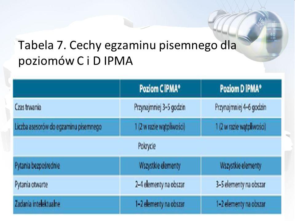 Tabela 7. Cechy egzaminu pisemnego dla poziomów C i D IPMA