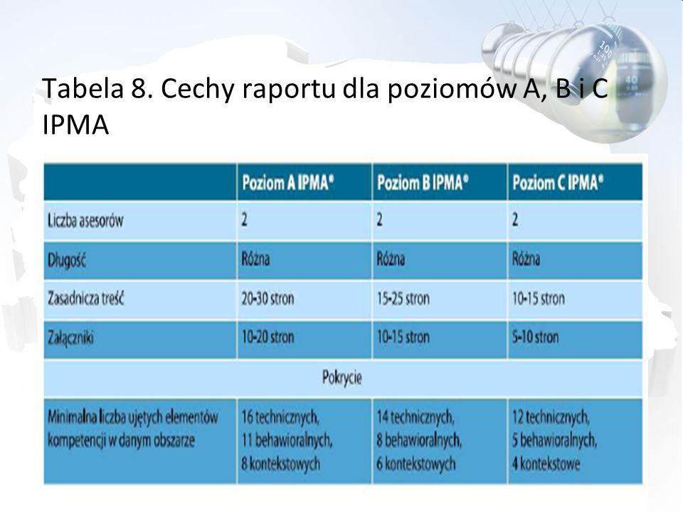 Tabela 8. Cechy raportu dla poziomów A, B i C IPMA