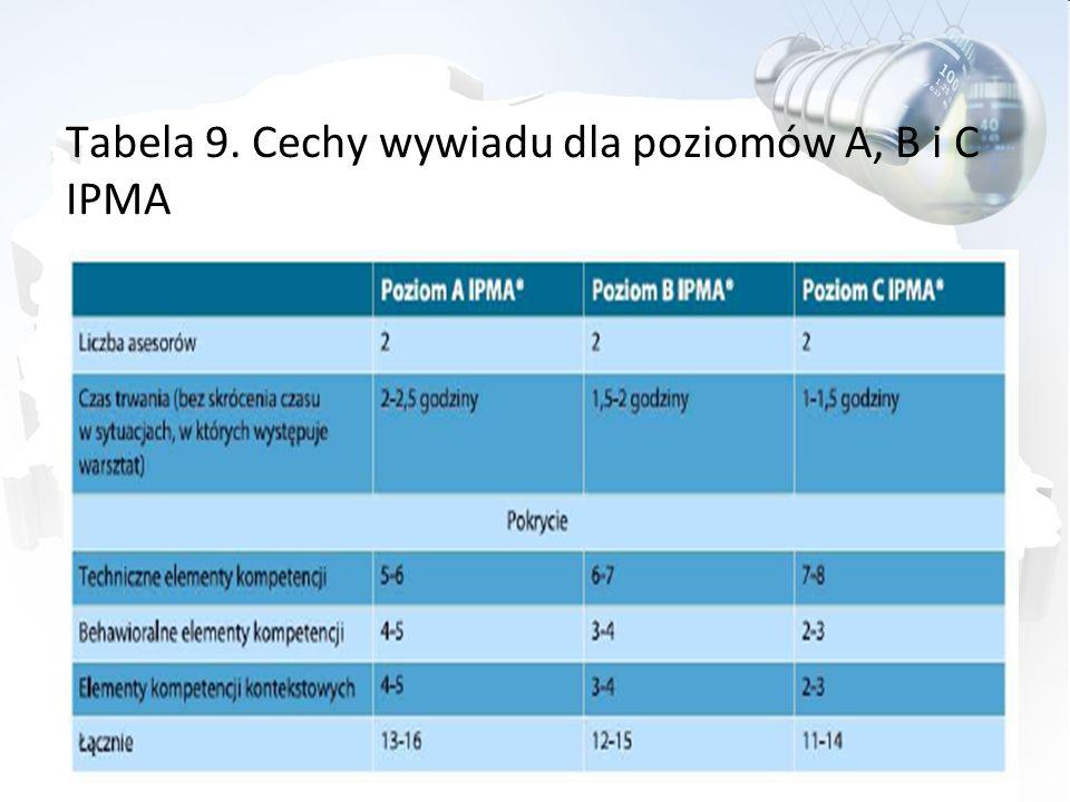 Tabela 9. Cechy wywiadu dla poziomów A, B i C IPMA