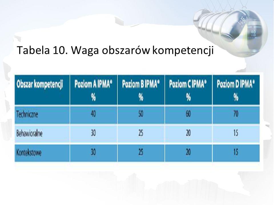 Tabela 10. Waga obszarów kompetencji