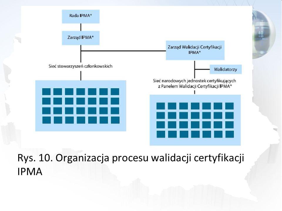 Rys. 10. Organizacja procesu walidacji certyfikacji IPMA