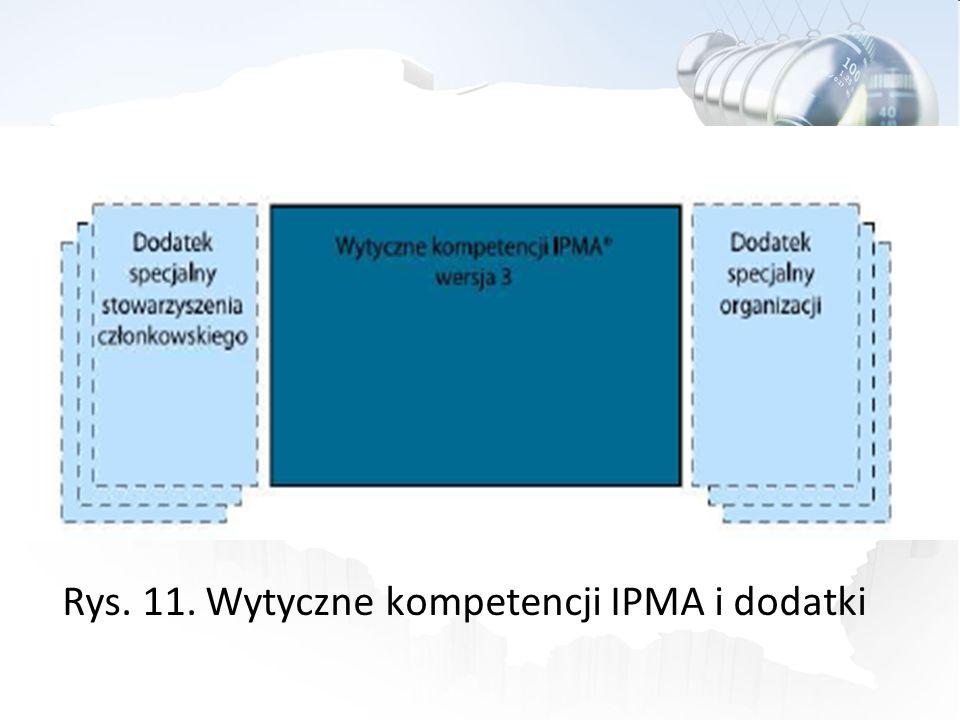 Rys. 11. Wytyczne kompetencji IPMA i dodatki