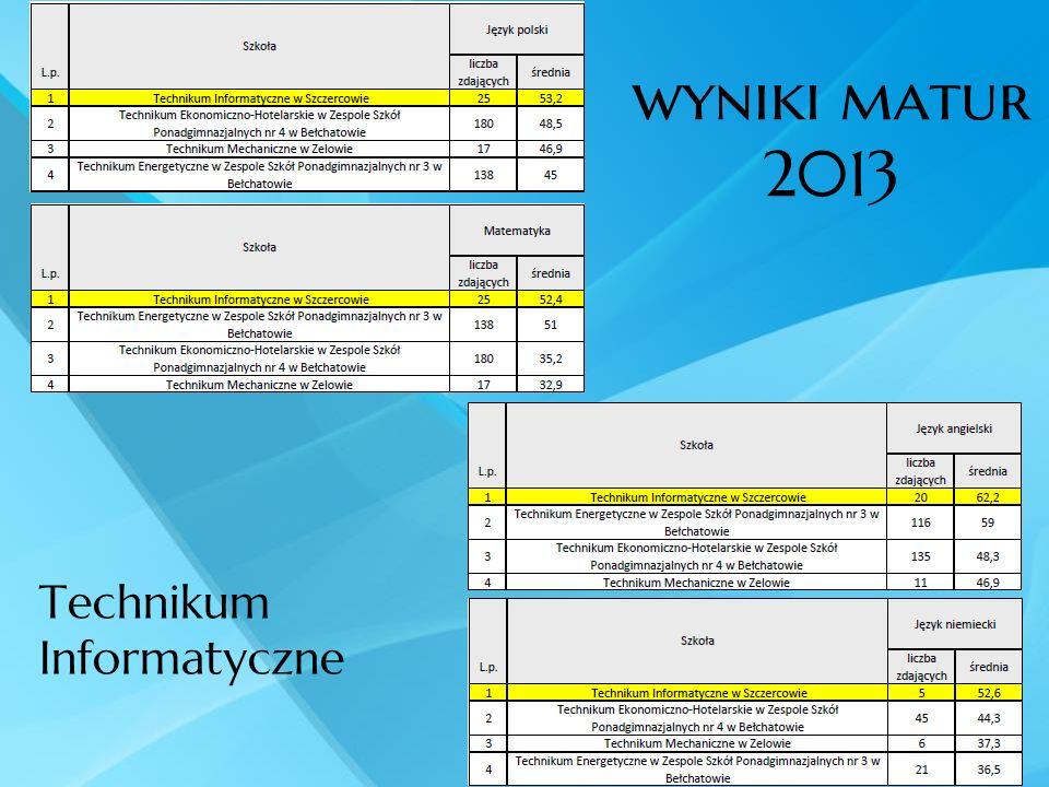 wyniki matur 2013 Technikum Informatyczne