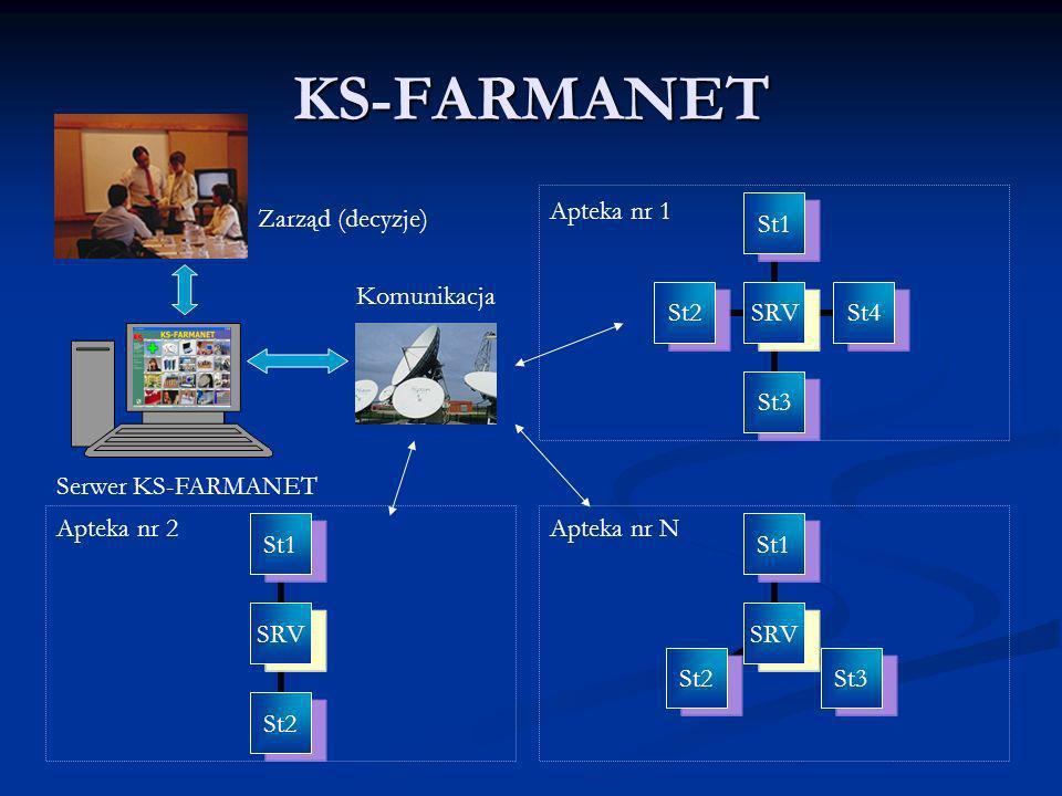 KS-FARMANET Apteka nr 1 Zarząd (decyzje) Komunikacja