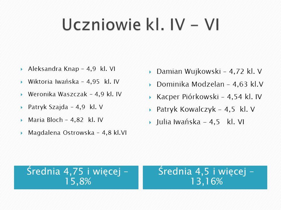Uczniowie kl. IV - VI Średnia 4,75 i więcej – 15,8%