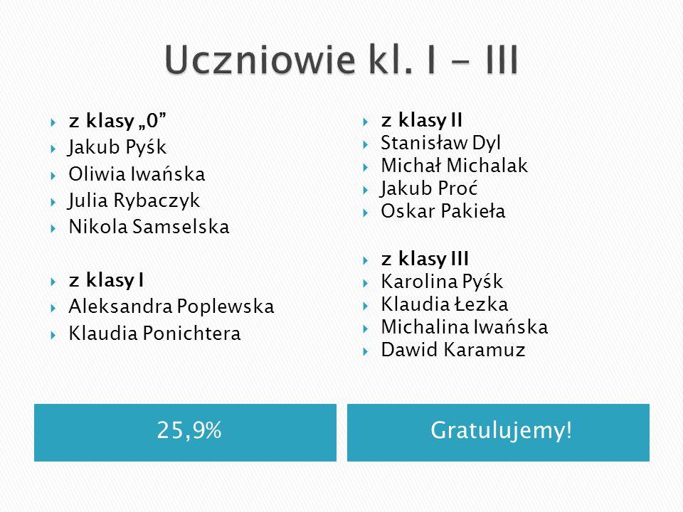 """Uczniowie kl. I - III 25,9% Gratulujemy! z klasy """"0 z klasy II"""