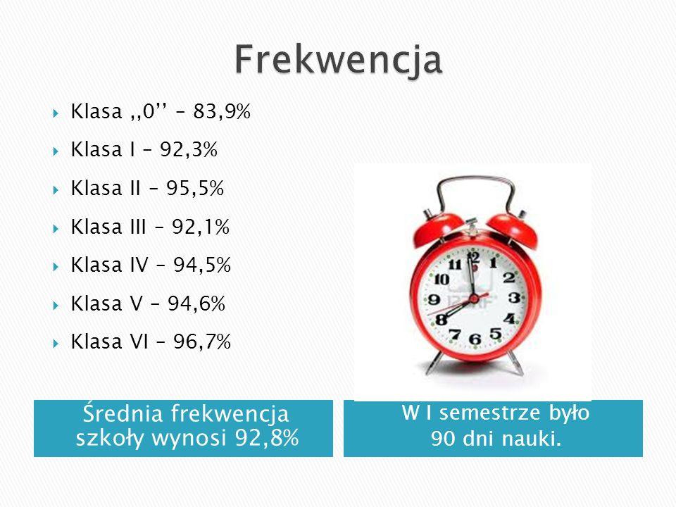 Średnia frekwencja szkoły wynosi 92,8%