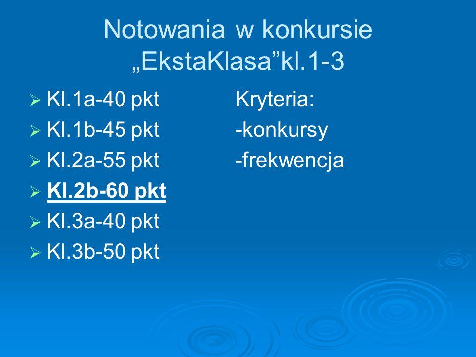 "Notowania w konkursie ""EkstaKlasa kl.1-3"