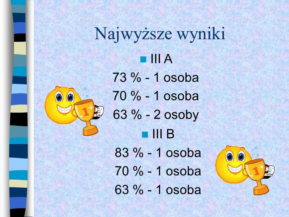 Najwyższe wyniki III A 73 % - 1 osoba 70 % - 1 osoba 63 % - 2 osoby