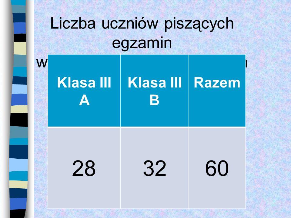 28 32 60 Liczba uczniów piszących egzamin w poszczególnych oddziałach