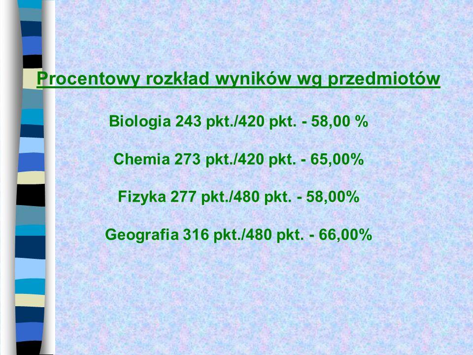 Procentowy rozkład wyników wg przedmiotów Biologia 243 pkt. /420 pkt