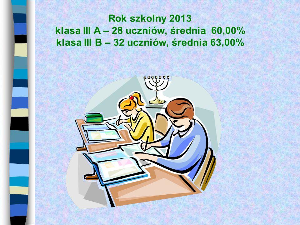 Rok szkolny 2013 klasa III A – 28 uczniów, średnia 60,00% klasa III B – 32 uczniów, średnia 63,00%