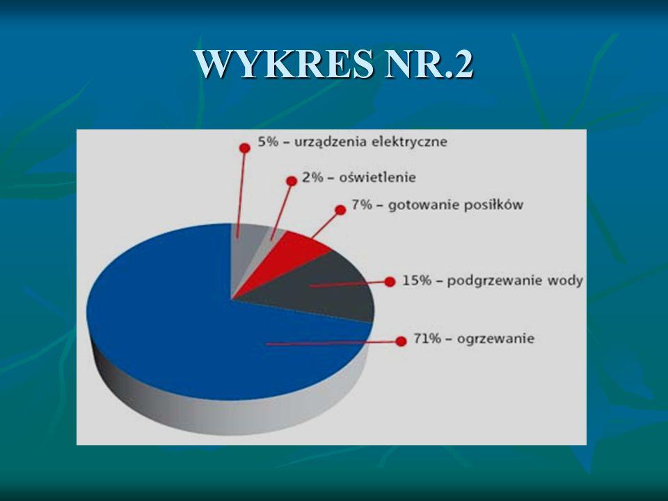 WYKRES NR.2