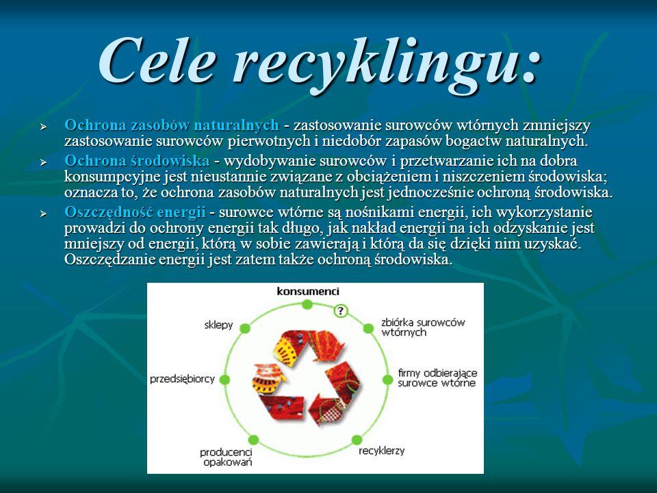 Cele recyklingu: