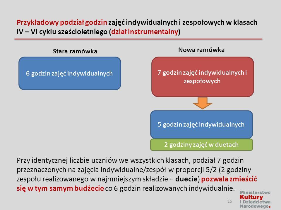 Przykładowy podział godzin zajęć indywidualnych i zespołowych w klasach IV – VI cyklu sześcioletniego (dział instrumentalny)