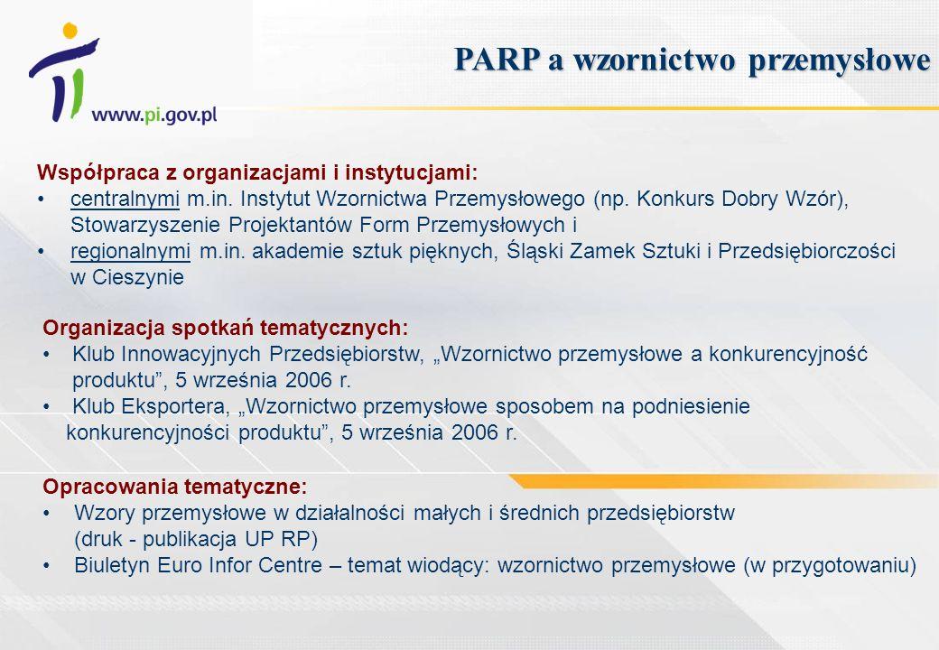 PARP a wzornictwo przemysłowe