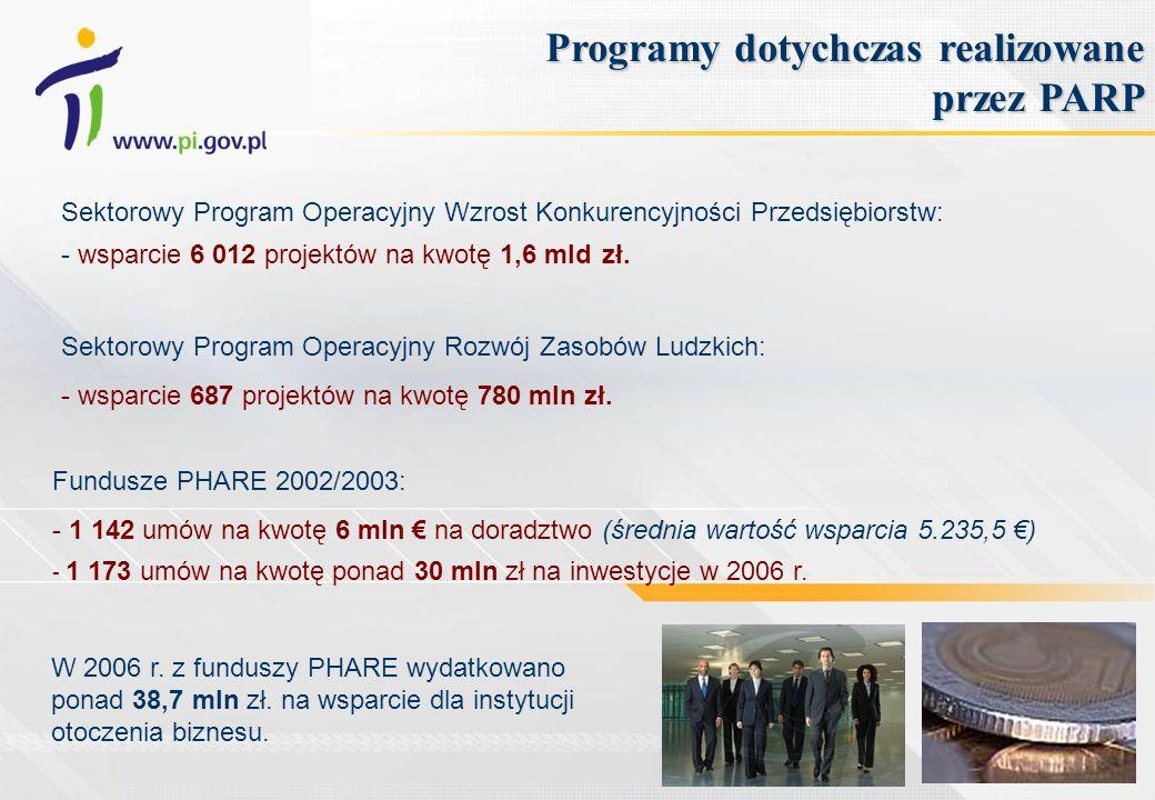 Programy dotychczas realizowane przez PARP