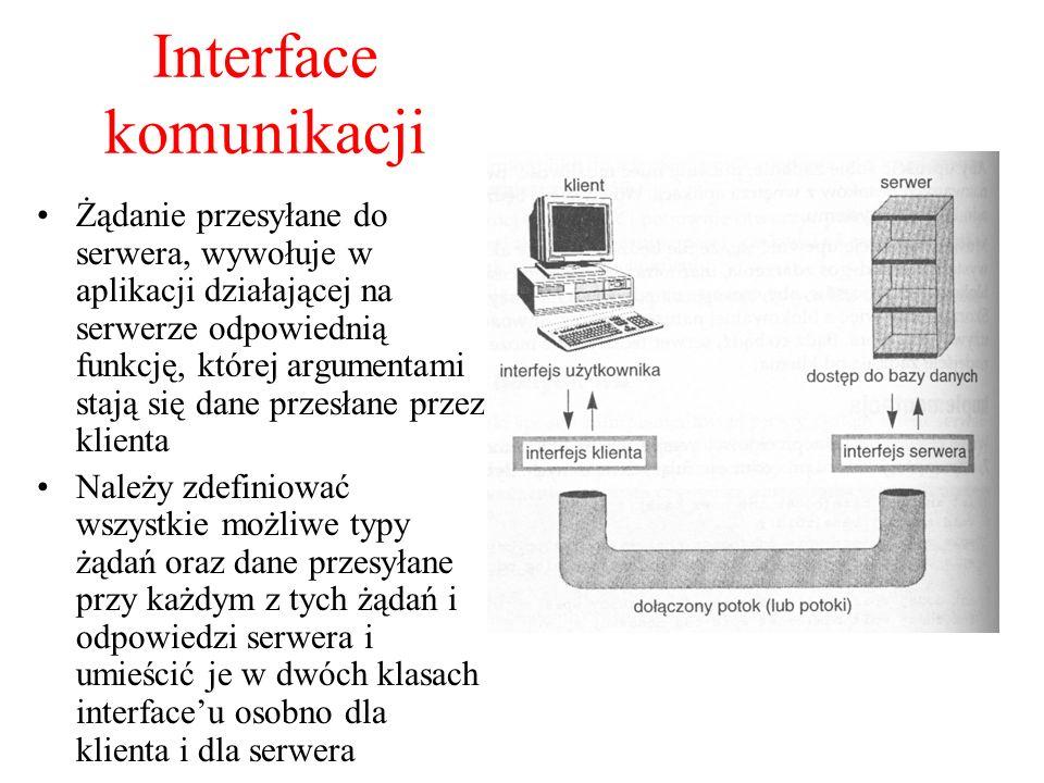 Interface komunikacji