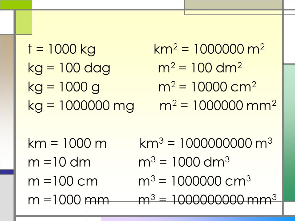 t = 1000 kg km2 = 1000000 m2 kg = 100 dag m2 = 100 dm2 kg = 1000 g m2 = 10000 cm2 kg = 1000000 mg m2 = 1000000 mm2 km = 1000 m km3 = 1000000000 m3 m =10 dm m3 = 1000 dm3 m =100 cm m3 = 1000000 cm3 m =1000 mm m3 = 1000000000 mm3