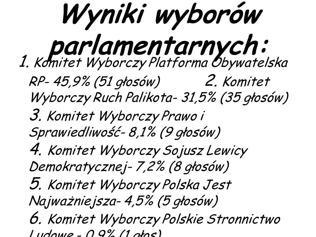 Wyniki wyborów parlamentarnych: