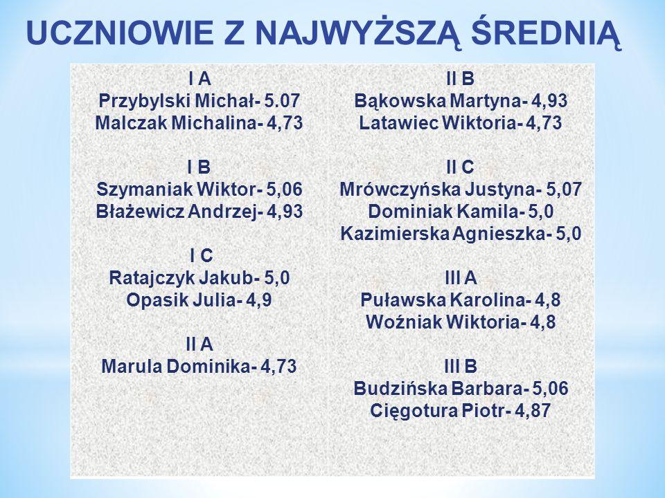 Kazimierska Agnieszka- 5,0