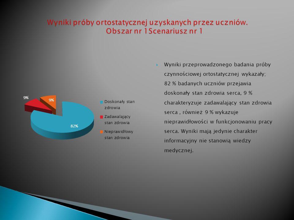 Wyniki próby ortostatycznej uzyskanych przez uczniów