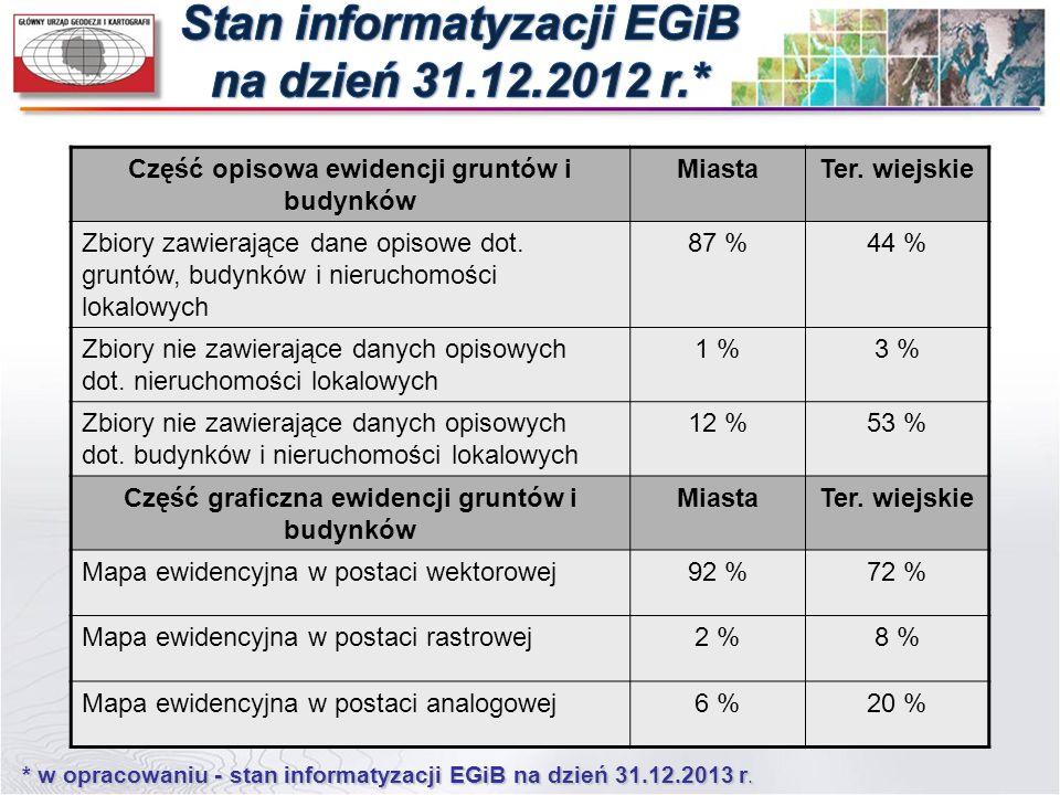 Stan informatyzacji EGiB na dzień 31.12.2012 r.*