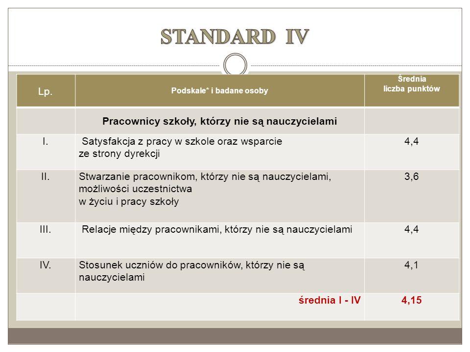 STANDARD IV Lp. Pracownicy szkoły, którzy nie są nauczycielami I.