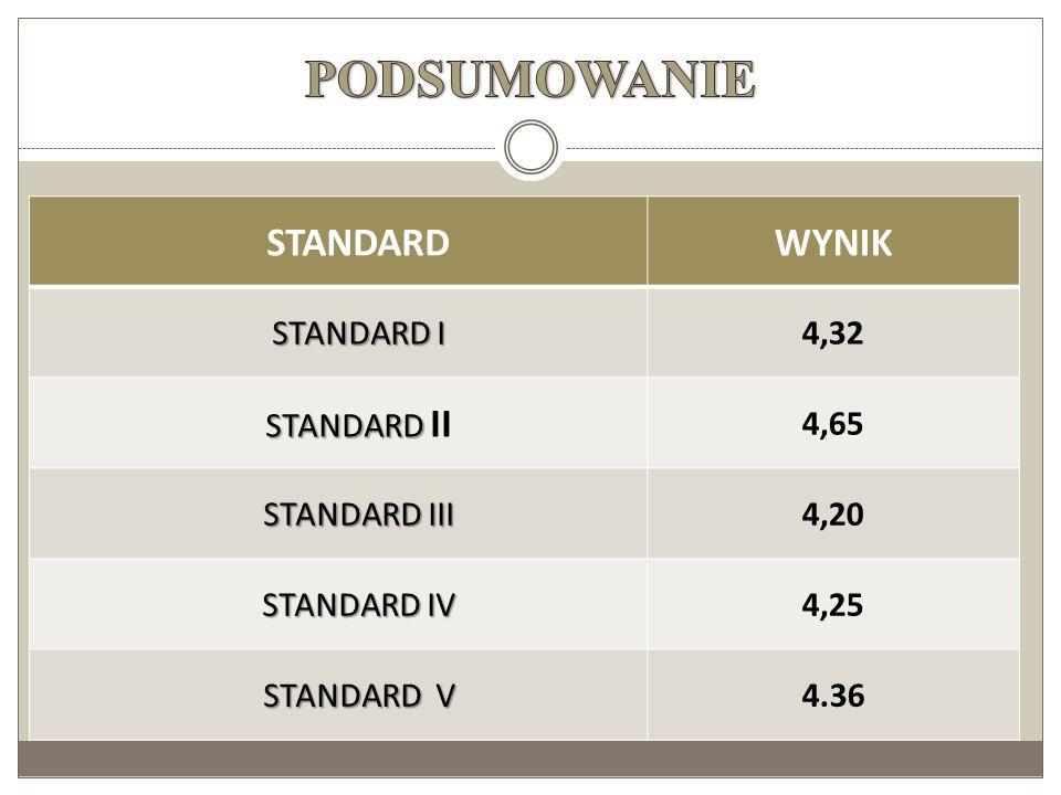 PODSUMOWANIE STANDARD WYNIK STANDARD I 4,32 STANDARD II 4,65
