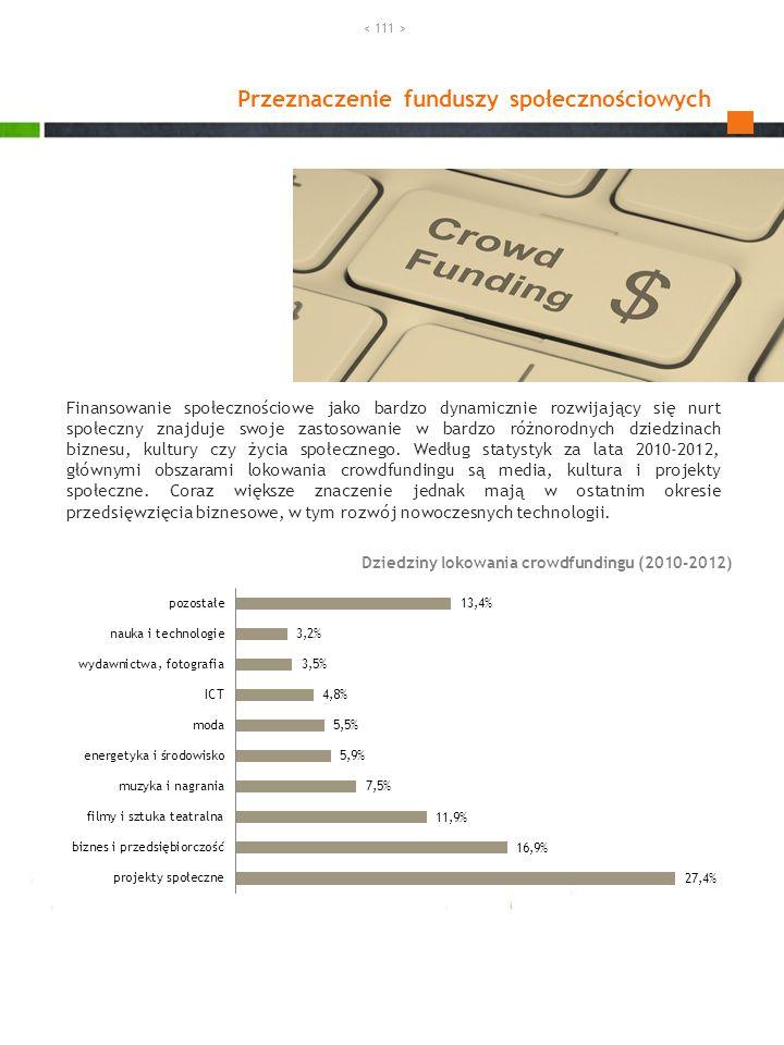Przeznaczenie funduszy społecznościowych