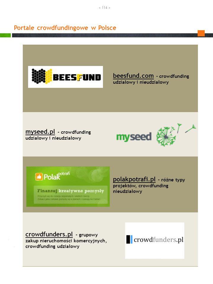 Portale crowdfundingowe w Polsce