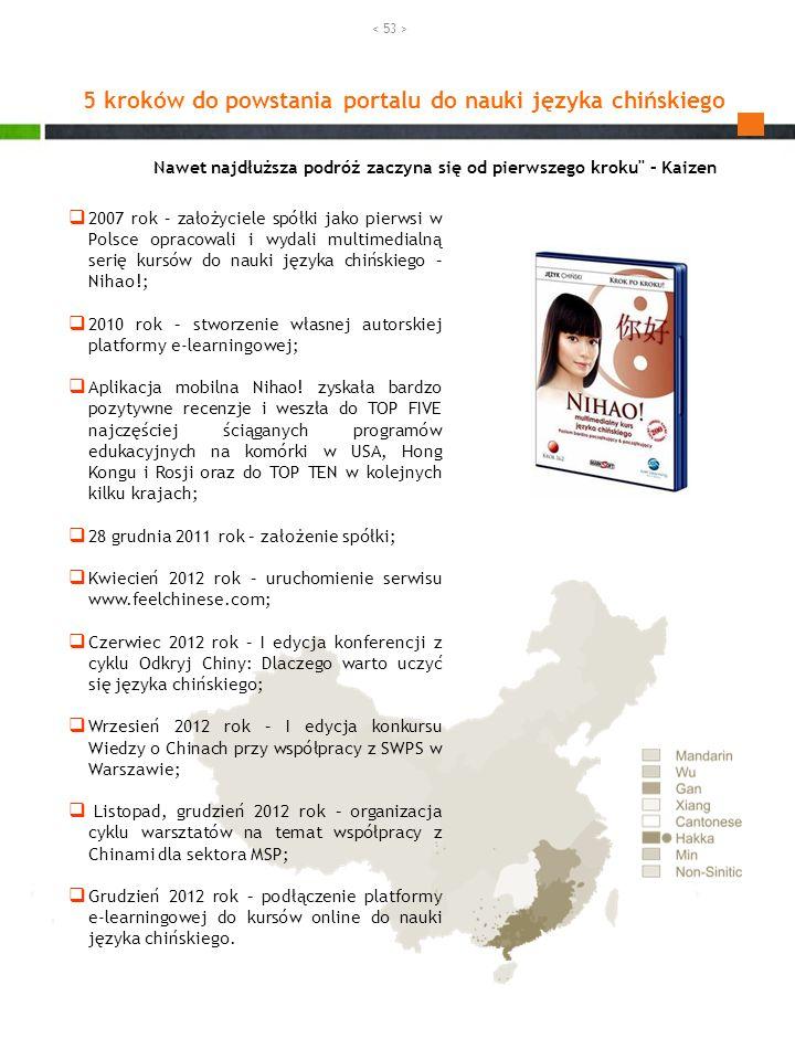 5 kroków do powstania portalu do nauki języka chińskiego